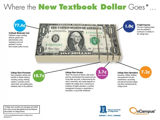 Graphic breakdown of textbook costs